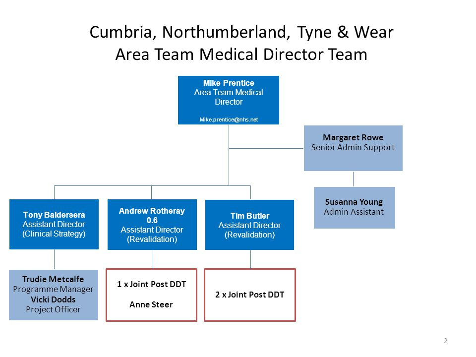 Cumbria, Northumberland, Tyne & Wear Area Team Medical Director Team Mike Prentice Area Team Medical Director Mike.prentice@nhs.net Margaret Rowe Seni