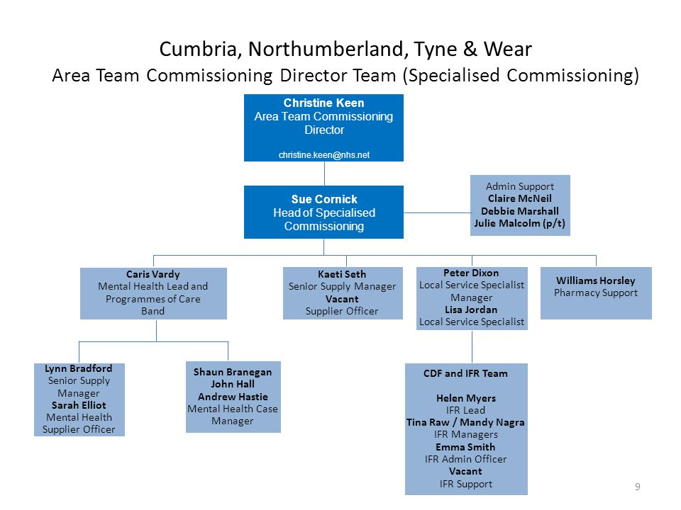 Cumbria, Northumberland, Tyne & Wear Area Team Commissioning Director Team (Specialised Commissioning) Christine Keen Area Team Commissioning Director