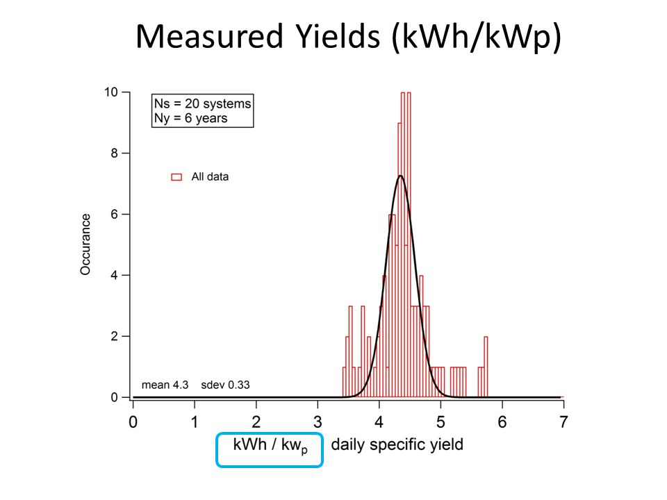Measured Yields (kWh/kWp)
