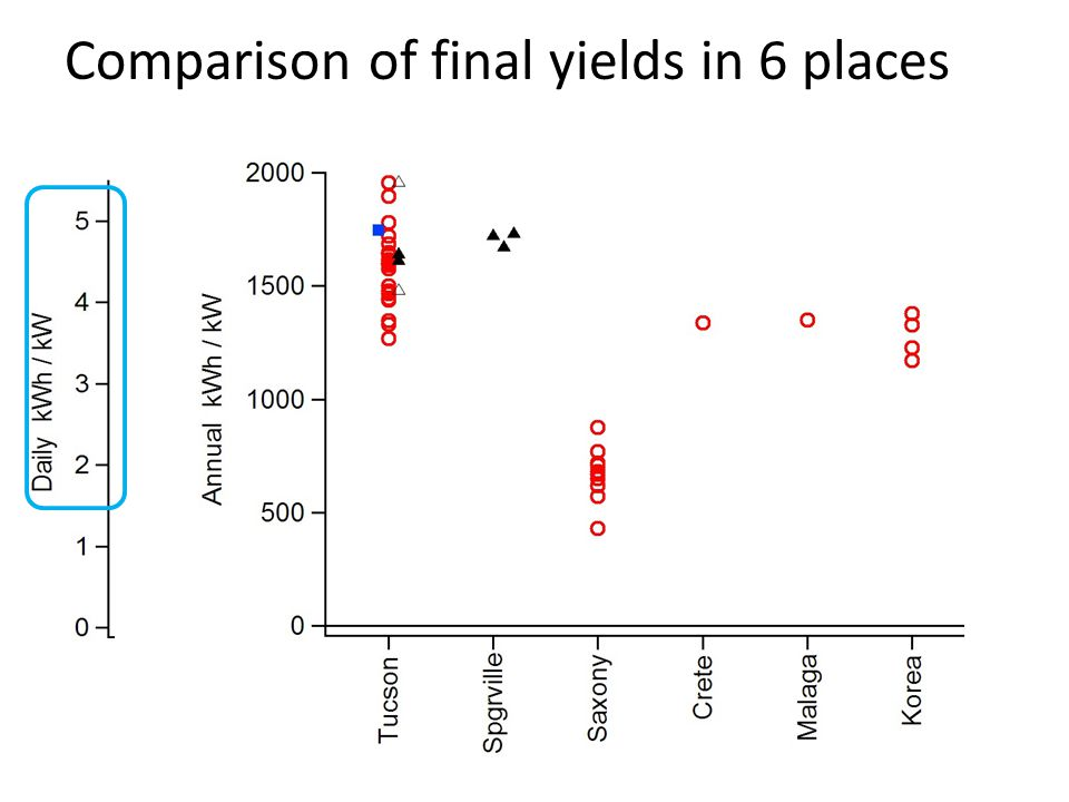 Comparison of final yields in 6 places