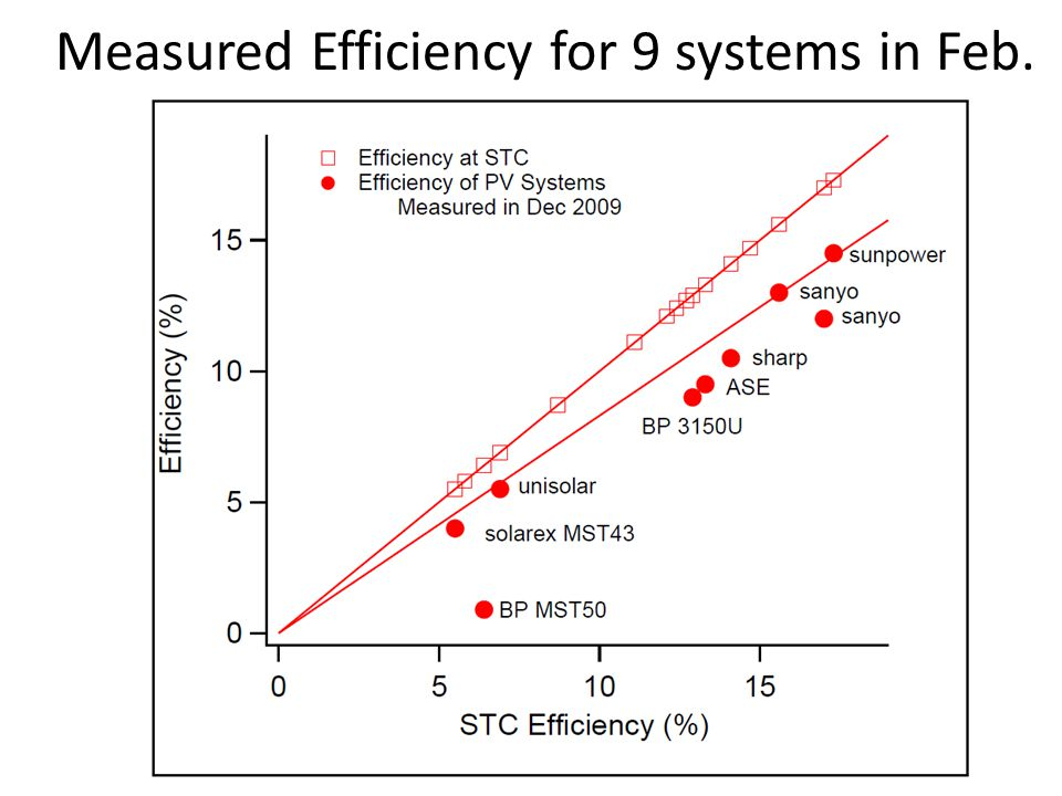 Measured Efficiency for 9 systems in Feb.