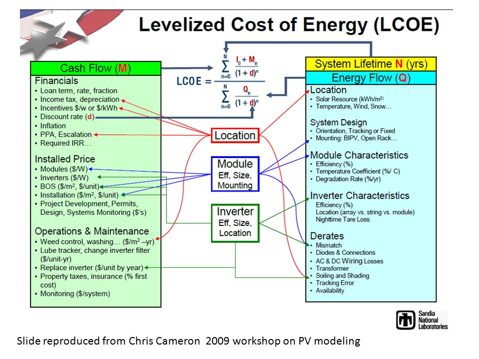 Slide reproduced from Chris Cameron 2009 workshop on PV modeling