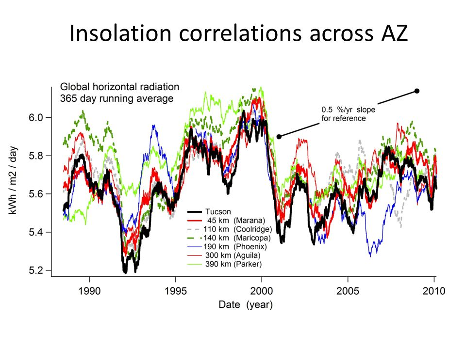 Insolation correlations across AZ