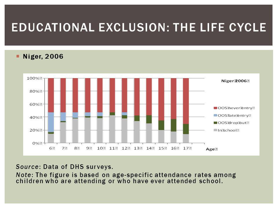  Niger, 2006 Source: Data of DHS surveys.