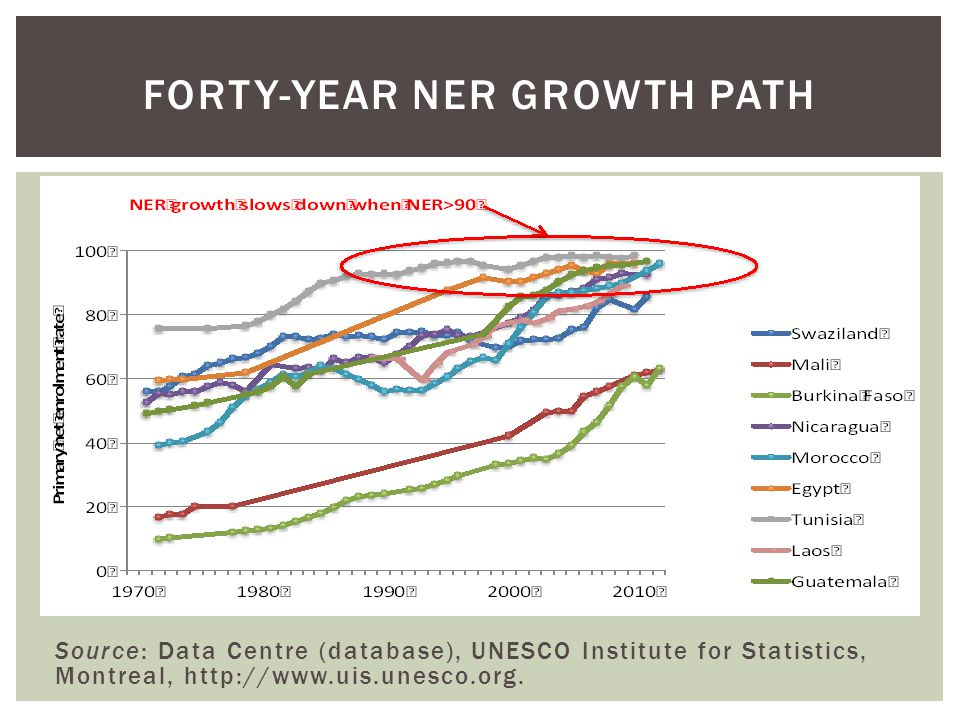 Source: Data Centre (database), UNESCO Institute for Statistics, Montreal, http://www.uis.unesco.org.