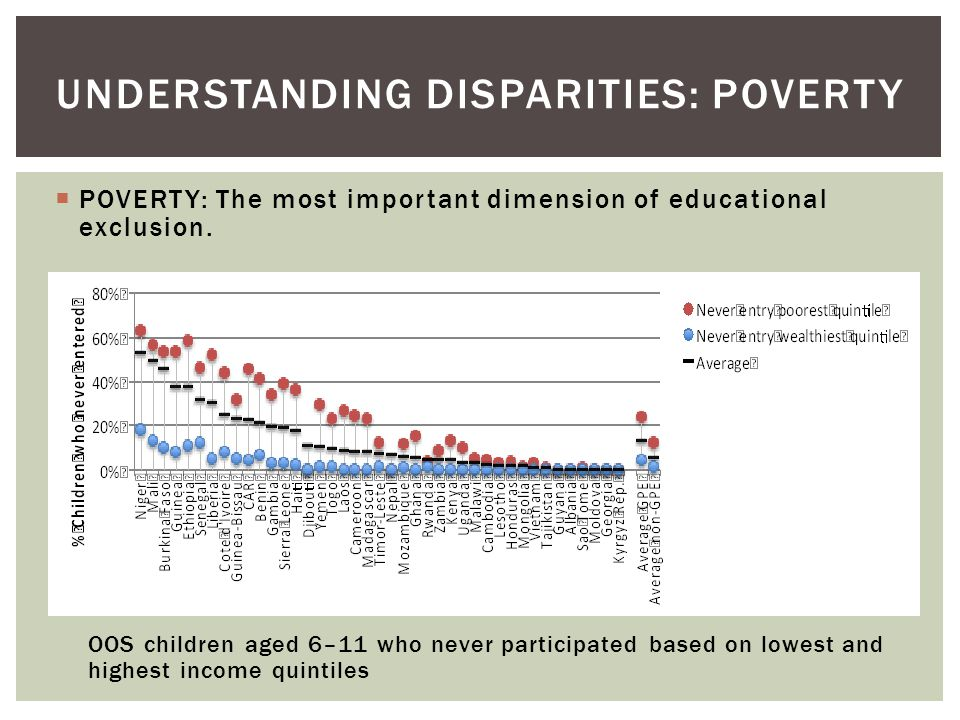  POVERTY: The most important dimension of educational exclusion.