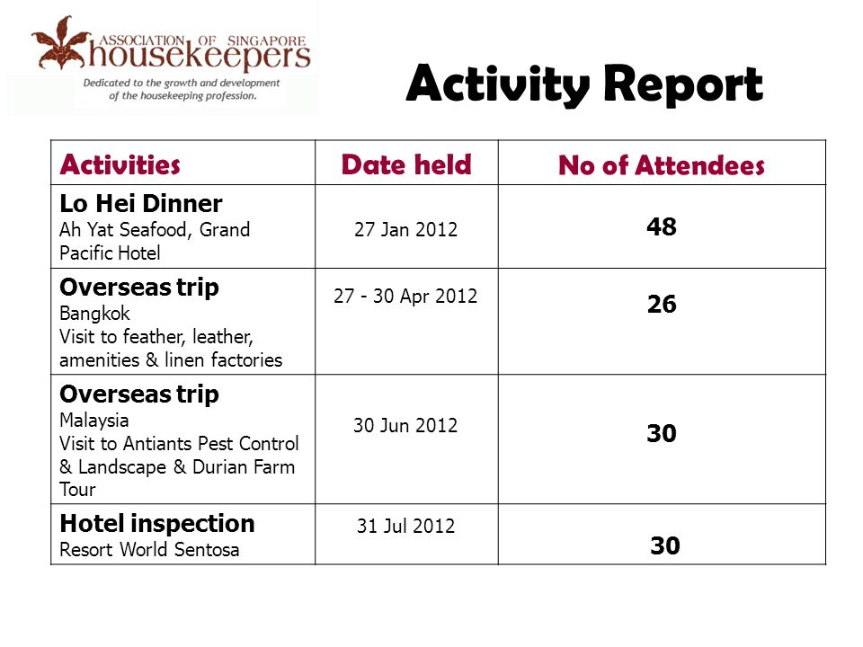 Activity Report ActivitiesDate held No of Attendees Lo Hei Dinner Ah Yat Seafood, Grand Pacific Hotel 27 Jan 2012 48 Overseas trip Bangkok Visit to feather, leather, amenities & linen factories 27 - 30 Apr 2012 26 Overseas trip Malaysia Visit to Antiants Pest Control & Landscape & Durian Farm Tour 30 Jun 2012 30 Hotel inspection Resort World Sentosa 31 Jul 2012 30