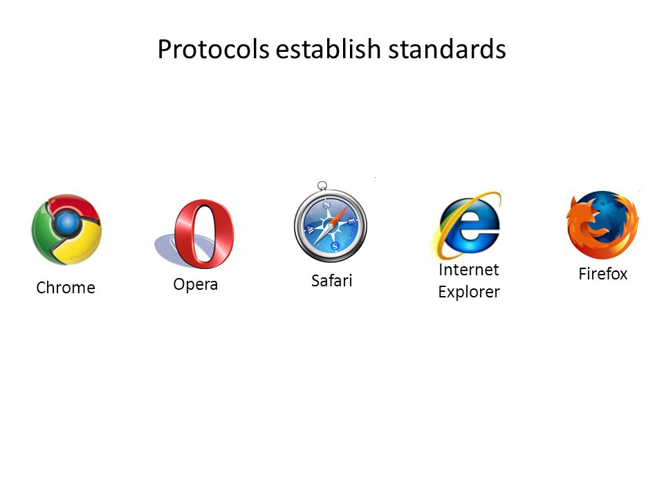 Protocols establish standards Opera Chrome Safari Firefox Internet Explorer