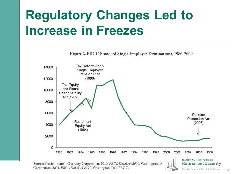 Regulatory Changes Led to Increase in Freezes 10