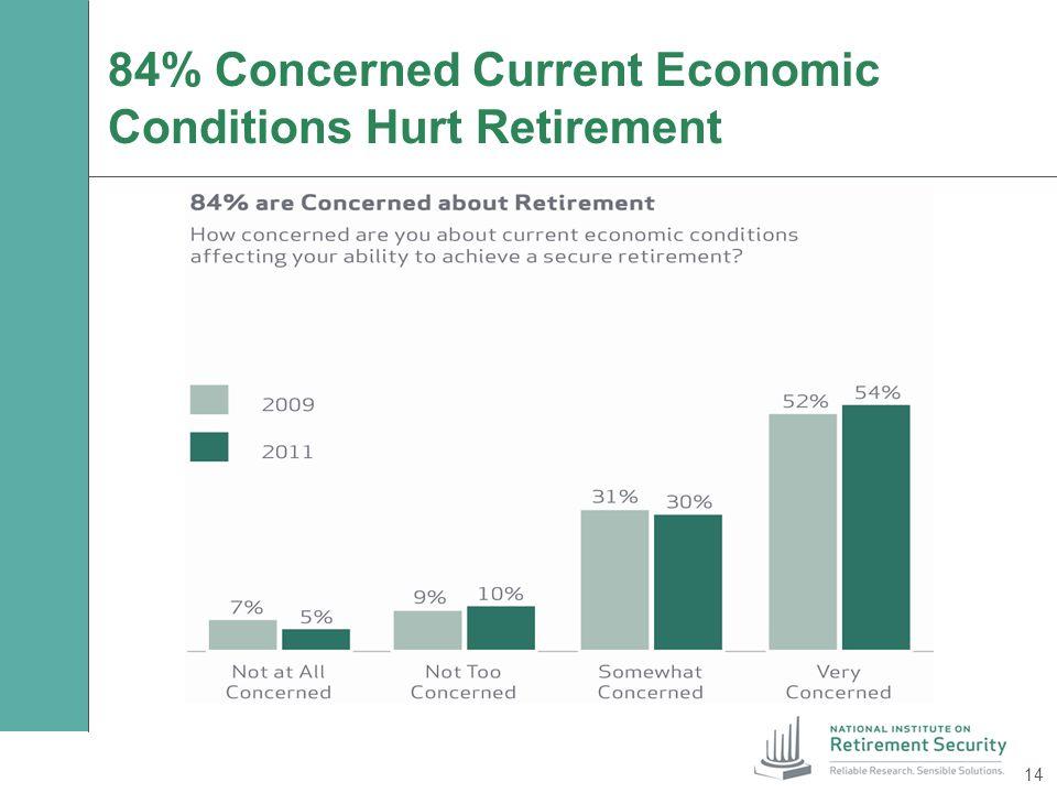 84% Concerned Current Economic Conditions Hurt Retirement 14