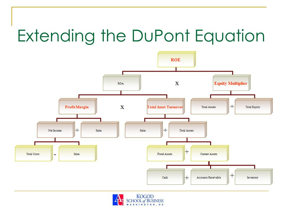Extending the DuPont Equation