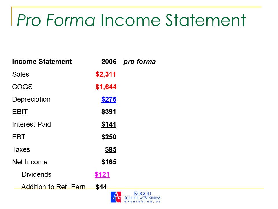 Income Statement 2006pro forma Sales$2,311 COGS$1,644 Depreciation $276 EBIT $391 Interest Paid $141 EBT $250 Taxes $85 Net Income $165 Dividends $121 Addition to Ret.