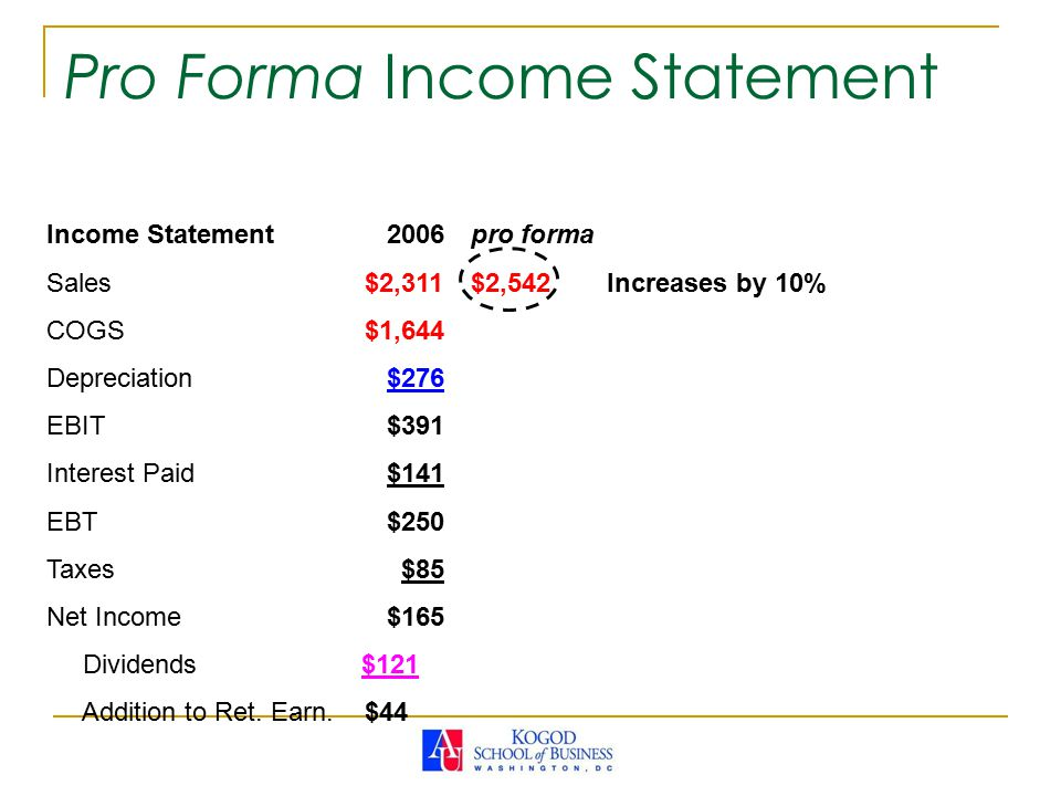 Income Statement 2006pro forma Sales$2,311$2,542 Increases by 10% COGS$1,644 Depreciation $276 EBIT $391 Interest Paid $141 EBT $250 Taxes $85 Net Income $165 Dividends $121 Addition to Ret.