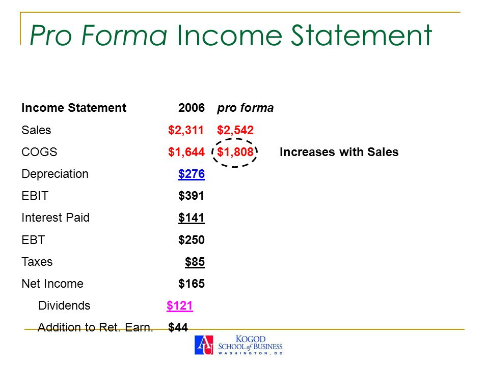 Income Statement 2006pro forma Sales$2,311$2,542 COGS$1,644$1,808 Increases with Sales Depreciation $276 EBIT $391 Interest Paid $141 EBT $250 Taxes $85 Net Income $165 Dividends $121 Addition to Ret.