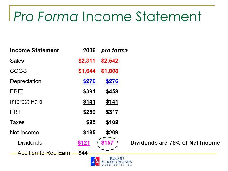 Income Statement 2006pro forma Sales$2,311$2,542 COGS$1,644$1,808 Depreciation $276 $276 EBIT $391 $458 Interest Paid $141 $141 EBT $250 $317 Taxes $85 $108 Net Income $165 $209 Dividends $121$157 Dividends are 75% of Net Income Addition to Ret.