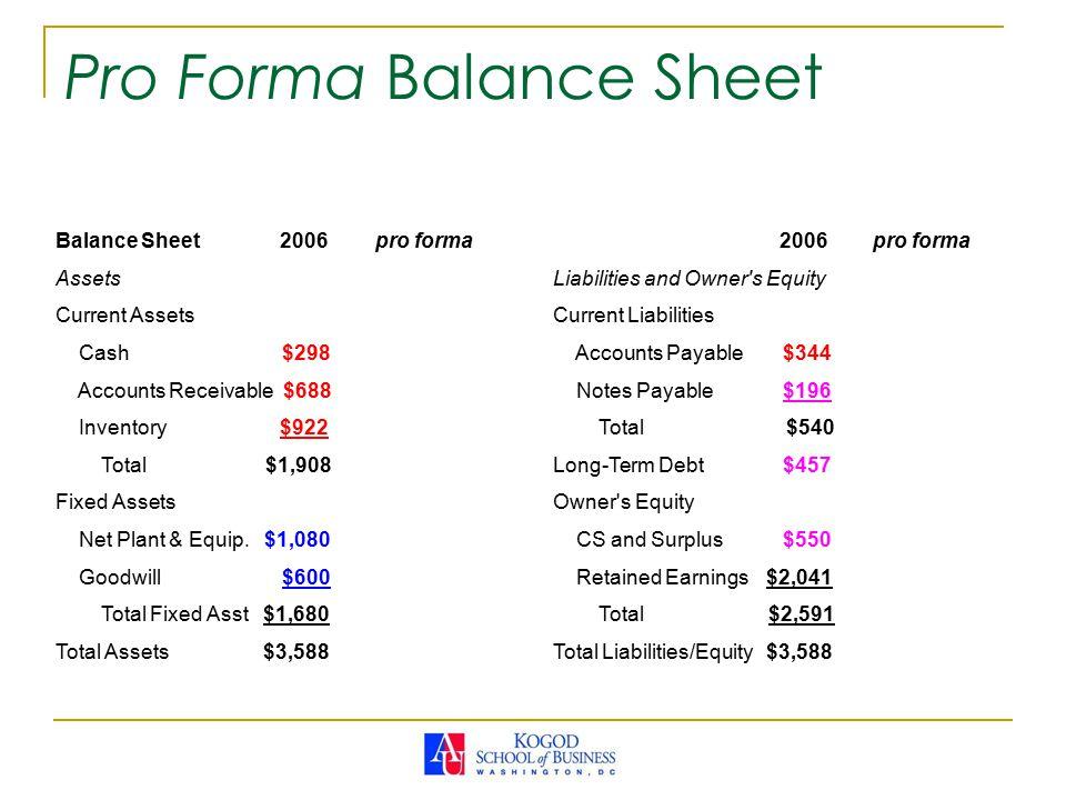 Pro Forma Balance Sheet Balance Sheet 2006pro forma Assets Current Assets Cash $298 Accounts Receivable $688 Inventory $922 Total $1,908 Fixed Assets Net Plant & Equip.