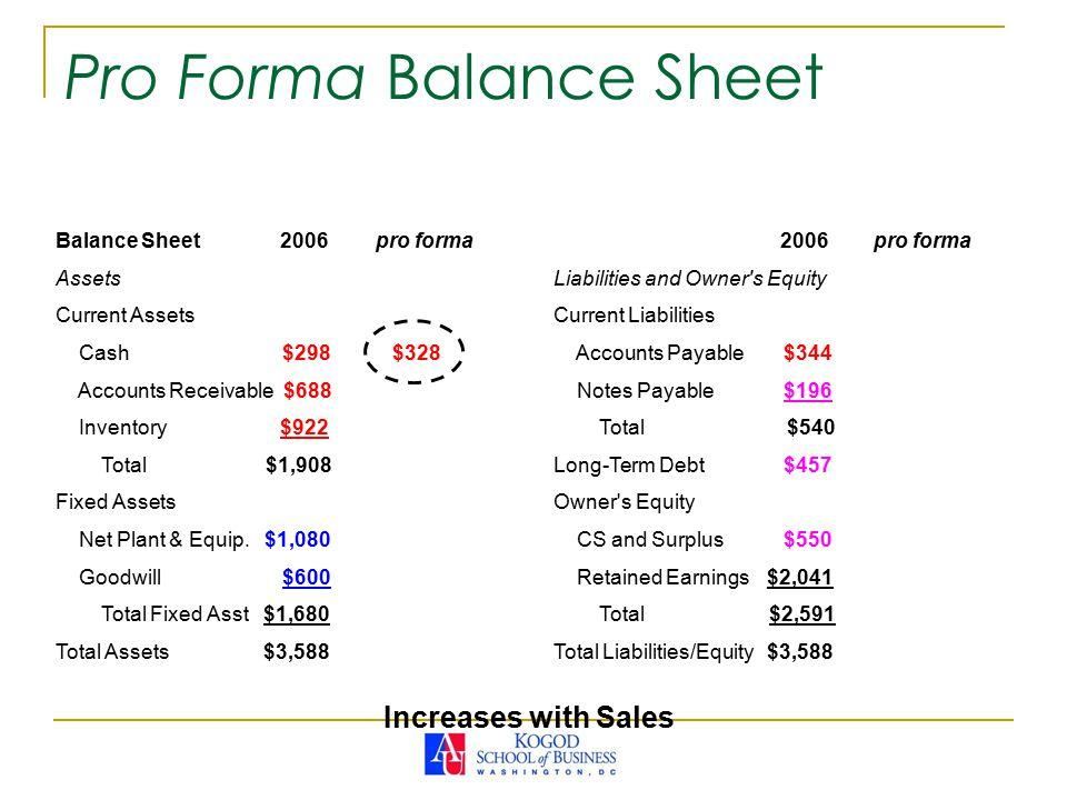 Pro Forma Balance Sheet Balance Sheet 2006pro forma Assets Current Assets Cash $298 $328 Accounts Receivable $688 Inventory $922 Total $1,908 Fixed Assets Net Plant & Equip.