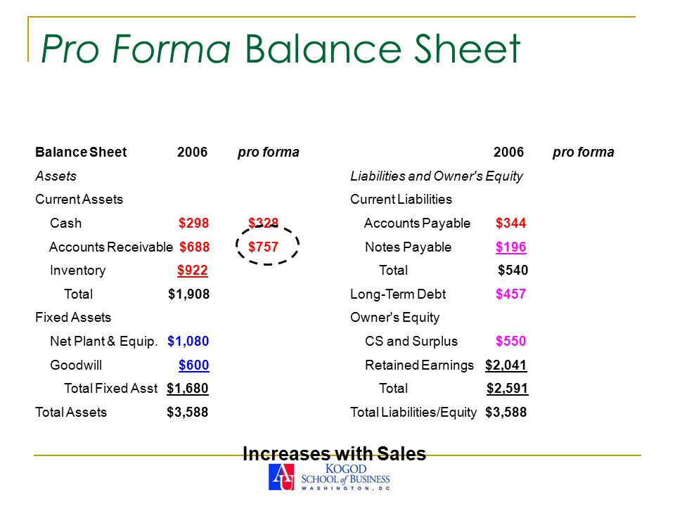 Pro Forma Balance Sheet Balance Sheet 2006pro forma Assets Current Assets Cash $298 $328 Accounts Receivable $688 $757 Inventory $922 Total $1,908 Fixed Assets Net Plant & Equip.