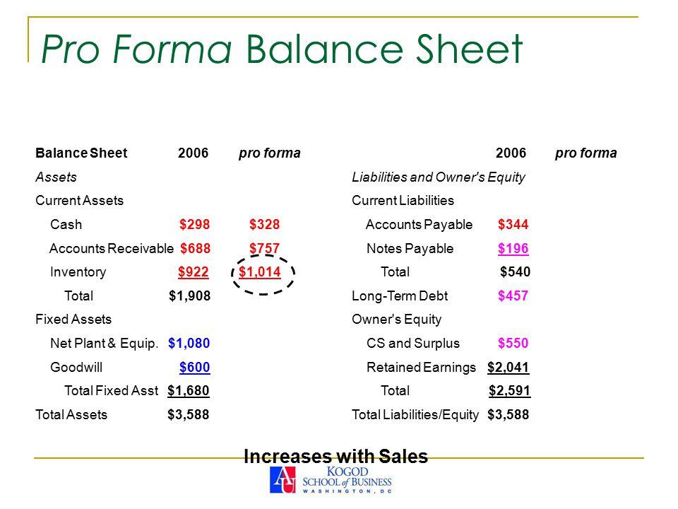 Pro Forma Balance Sheet Balance Sheet 2006pro forma Assets Current Assets Cash $298 $328 Accounts Receivable $688 $757 Inventory $922$1,014 Total $1,908 Fixed Assets Net Plant & Equip.
