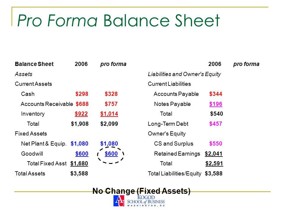 Pro Forma Balance Sheet Balance Sheet 2006pro forma Assets Current Assets Cash $298 $328 Accounts Receivable $688 $757 Inventory $922$1,014 Total $1,908$2,099 Fixed Assets Net Plant & Equip.