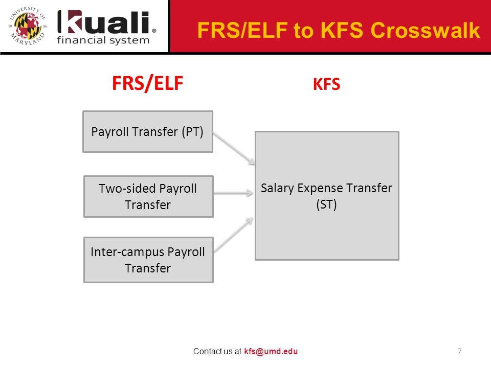FRS/ELF to KFS Crosswalk 7 Contact us at kfs@umd.edu Payroll Transfer (PT) KFS FRS/ELF Two-sided Payroll Transfer Salary Expense Transfer (ST) Inter-campus Payroll Transfer