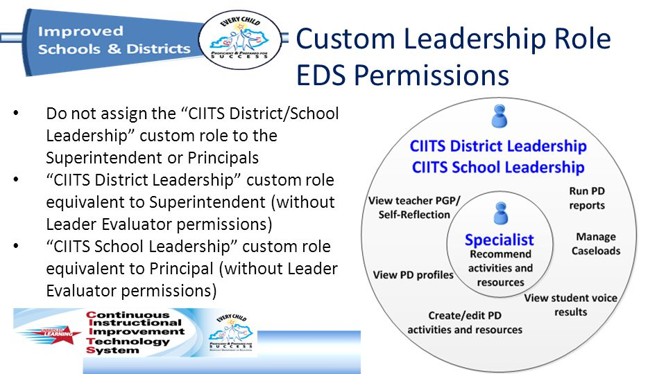 Custom Leadership Role EDS Permissions Do not assign the CIITS District/School Leadership custom role to the Superintendent or Principals CIITS District Leadership custom role equivalent to Superintendent (without Leader Evaluator permissions) CIITS School Leadership custom role equivalent to Principal (without Leader Evaluator permissions)