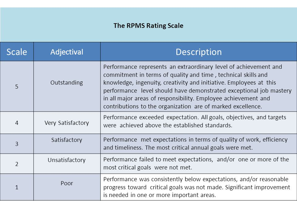 The RPMS Rating Scale Scale Adjectival Description 5 Outstanding Performance represents an extraordinary level of achievement and commitment in terms of quality and time, technical skills and knowledge, ingenuity, creativity and initiative.