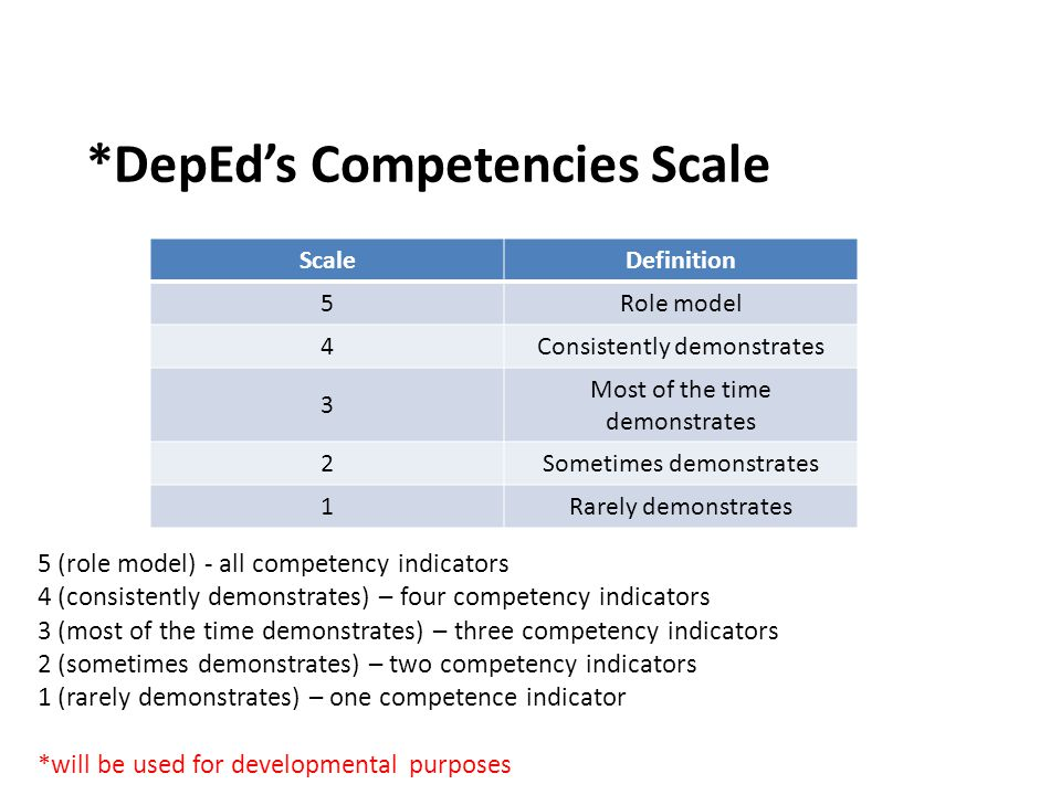 *DepEd's Competencies Scale ScaleDefinition 5 Role model 4 Consistently demonstrates 3 Most of the time demonstrates 2 Sometimes demonstrates 1 Rarely demonstrates 5 (role model) - all competency indicators 4 (consistently demonstrates) – four competency indicators 3 (most of the time demonstrates) – three competency indicators 2 (sometimes demonstrates) – two competency indicators 1 (rarely demonstrates) – one competence indicator *will be used for developmental purposes