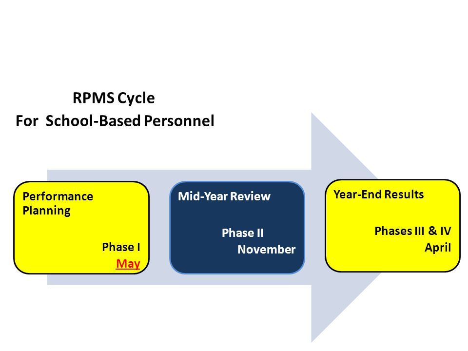 Performance Planning Phase I May Mid-Year Review Phase II November Year-End Results Phases III & IV April RPMS Cycle For School-Based Personnel