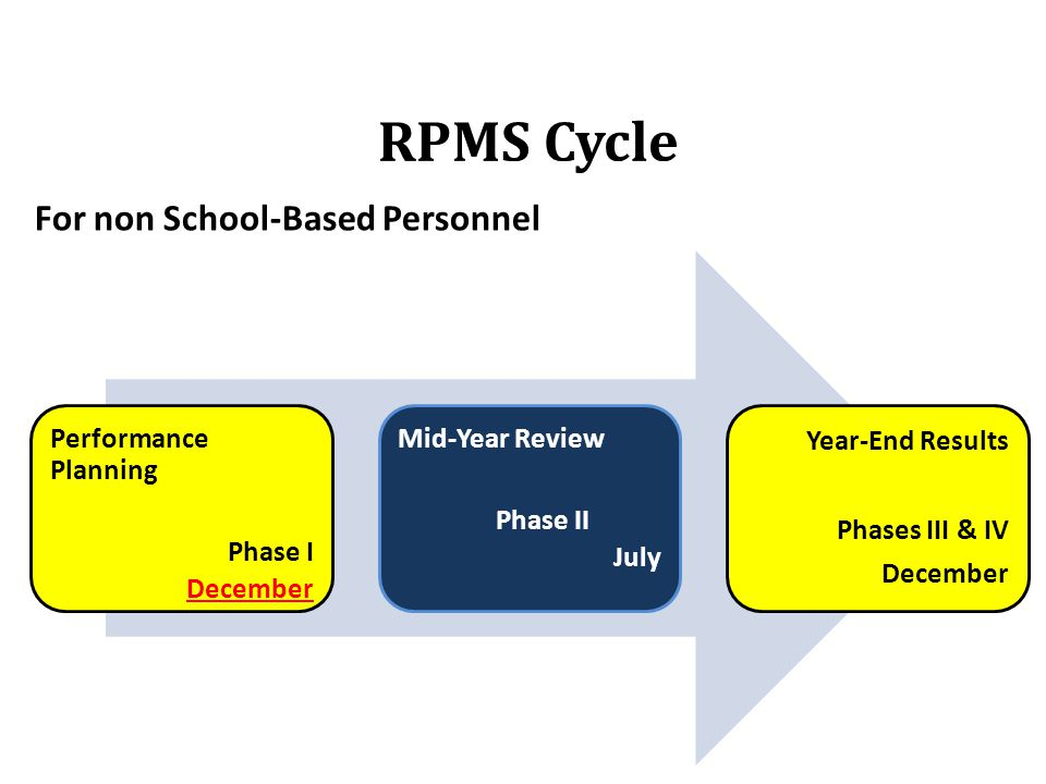 Performance Planning Phase I December Mid-Year Review Phase II July Year-End Results Phases III & IV December For non School-Based Personnel