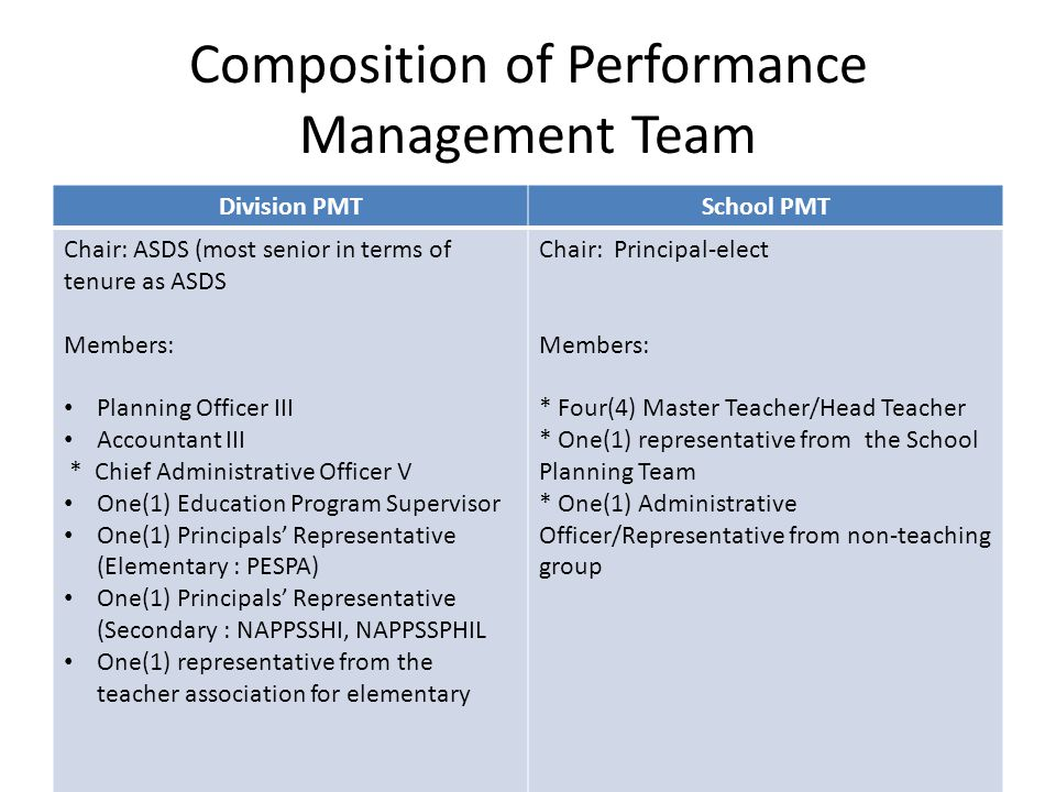 Composition of Performance Management Team Division PMTSchool PMT Chair: ASDS (most senior in terms of tenure as ASDS Members: Planning Officer III Accountant III * Chief Administrative Officer V One(1) Education Program Supervisor One(1) Principals' Representative (Elementary : PESPA) One(1) Principals' Representative (Secondary : NAPPSSHI, NAPPSSPHIL One(1) representative from the teacher association for elementary Chair: Principal-elect Members: * Four(4) Master Teacher/Head Teacher * One(1) representative from the School Planning Team * One(1) Administrative Officer/Representative from non-teaching group