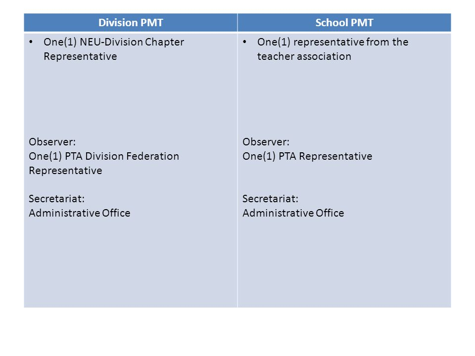 Composition of Performance Management Team Division PMTSchool PMT One(1) NEU-Division Chapter Representative Observer: One(1) PTA Division Federation Representative Secretariat: Administrative Office One(1) representative from the teacher association Observer: One(1) PTA Representative Secretariat: Administrative Office