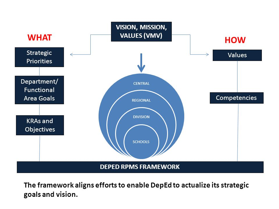 The framework aligns efforts to enable DepEd to actualize its strategic goals and vision.