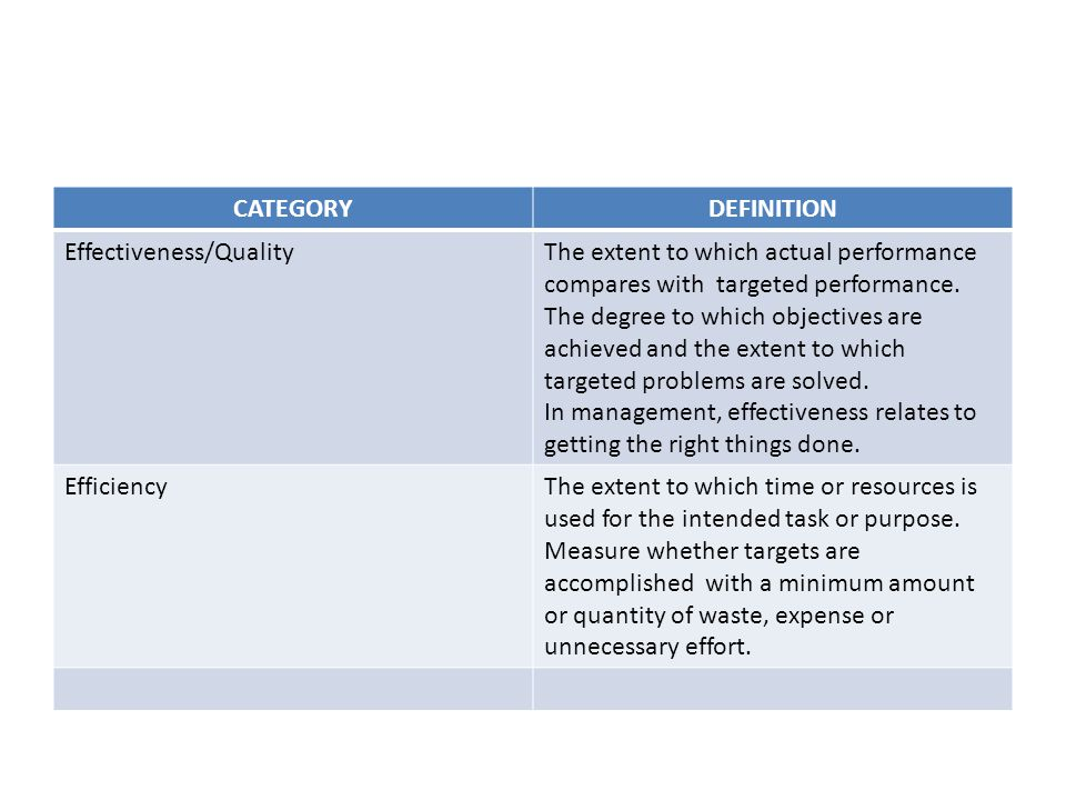 CATEGORYDEFINITION Effectiveness/QualityThe extent to which actual performance compares with targeted performance.