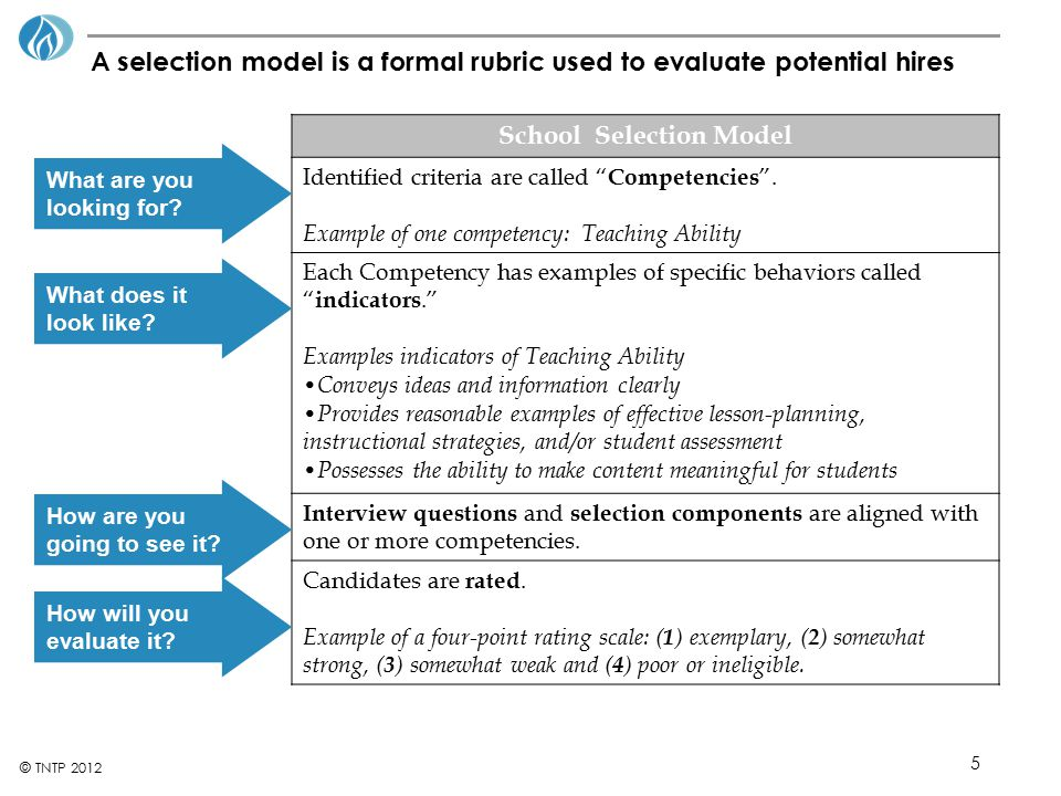 "5 © TNTP 2012 A selection model is a formal rubric used to evaluate potential hires School Selection Model Identified criteria are called "" Competenci"