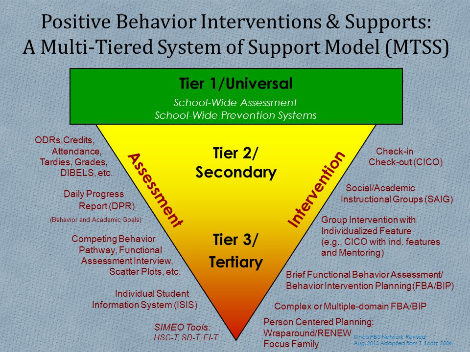 Tier 1/Universal School-Wide Assessment School-Wide Prevention Systems SIMEO Tools: HSC-T, SD-T, EI-T Check-in Check-out (CICO) Group Intervention wit