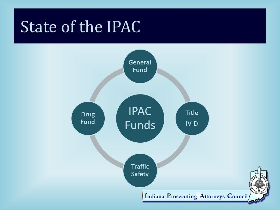 State of the IPAC IPAC Funds General Fund Title IV-D Traffic Safety Drug Fund