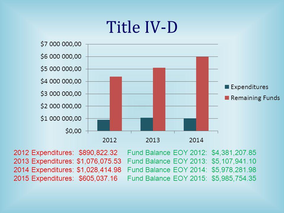 Title IV-D 2012 Expenditures: $890,822.32Fund Balance EOY 2012: $4,381,207.85 2013 Expenditures: $1,076,075.53Fund Balance EOY 2013: $5,107,941.10 2014 Expenditures: $1,028,414.98Fund Balance EOY 2014: $5,978,281.98 2015 Expenditures: $605,037.16Fund Balance EOY 2015: $5,985,754.35