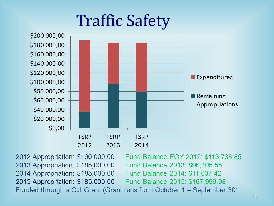 Traffic Safety 2012 Appropriation: $190,000.00 Fund Balance EOY 2012: $113,738.85 2013 Appropriation: $185,000.00 Fund Balance 2013: $96,105.55 2014 Appropriation: $185,000.00Fund Balance 2014: $11,007.42 2015 Appropriation: $185,000.00Fund Balance 2015: $167,999.98 Funded through a CJI Grant (Grant runs from October 1 – September 30) 22
