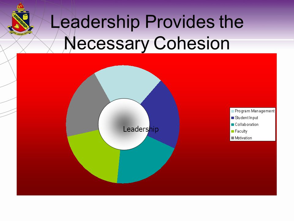 Leadership Provides the Necessary Cohesion Leadership