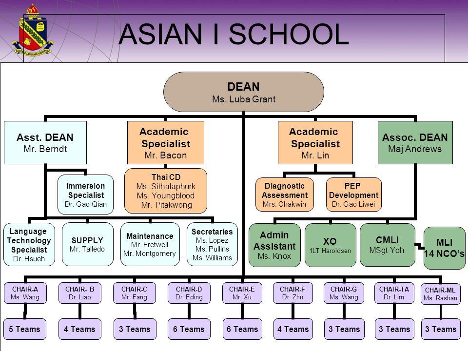 ASIAN I SCHOOL 3 Teams CHAIR-ML Ms. Rashan
