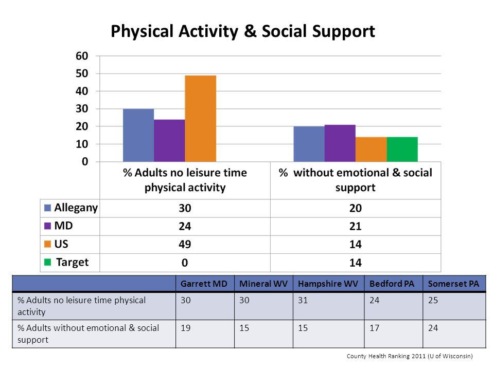 Physical Activity & Social Support Garrett MDMineral WVHampshire WVBedford PASomerset PA % Adults no leisure time physical activity 30 312425 % Adults