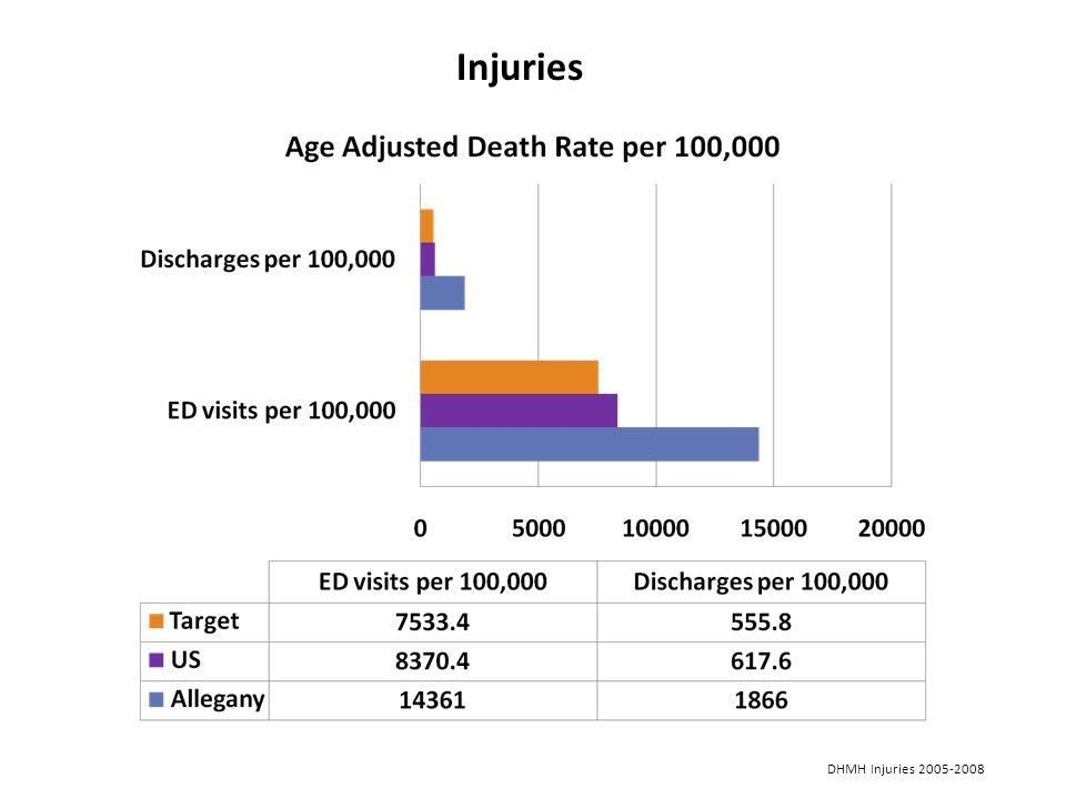 Injuries DHMH Injuries 2005-2008