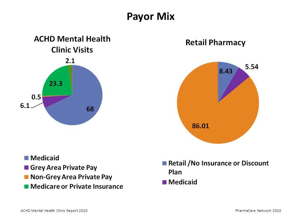 ACHD Mental Health Clinic Report 2010PharmaCare Network 2010