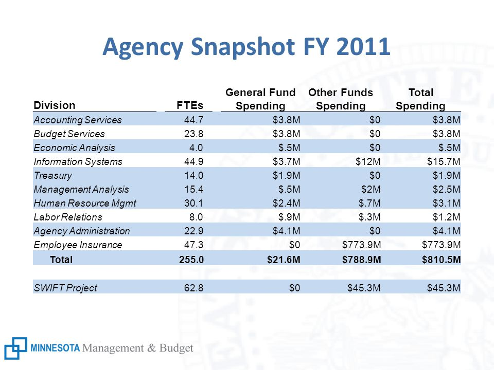 Agency Snapshot FY 2011 Division FTEs General Fund Spending Other Funds Spending Total Spending Accounting Services 44.7 $3.8M$0$3.8M Budget Services 23.8$3.8M$0$3.8M Economic Analysis 4.0 $.5M$0$.5M Information Systems 44.9$3.7M$12M$15.7M Treasury 14.0 $1.9M$0$1.9M Management Analysis 15.4 $.5M$2M$2.5M Human Resource Mgmt 30.1 $2.4M$.7M$3.1M Labor Relations 8.0$.9M$.3M$1.2M Agency Administration 22.9 $4.1M$0$4.1M Employee Insurance 47.3$0$773.9M Total 255.0 $21.6M$788.9M$810.5M SWIFT Project 62.8 $0$45.3M