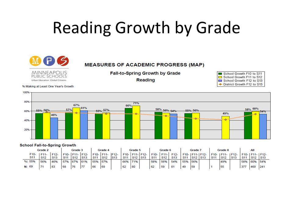 Reading Growth by Grade