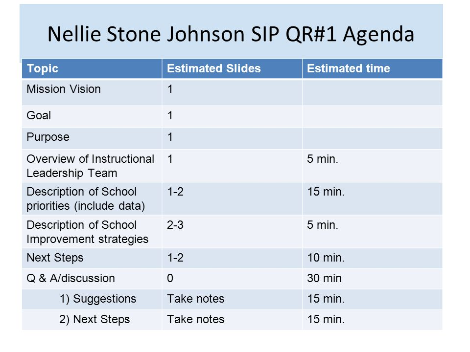 Nellie Stone Johnson SIP QR#1 Agenda TopicEstimated SlidesEstimated time Mission Vision1 Goal1 Purpose1 Overview of Instructional Leadership Team 15 m