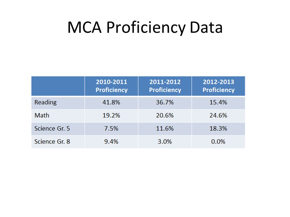 MCA Proficiency Data