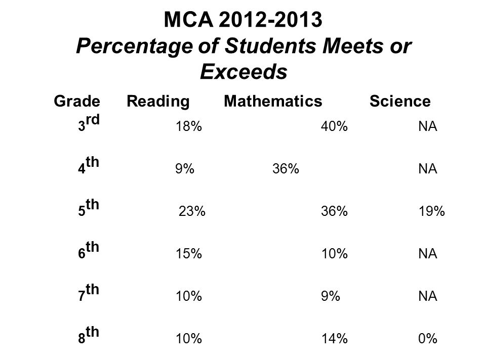 MCA 2012-2013 Percentage of Students Meets or Exceeds Grade Reading Mathematics Science 3 rd 18% 40% NA 4 th 9% 36% NA 5 th 23% 36% 19% 6 th 15% 10% N