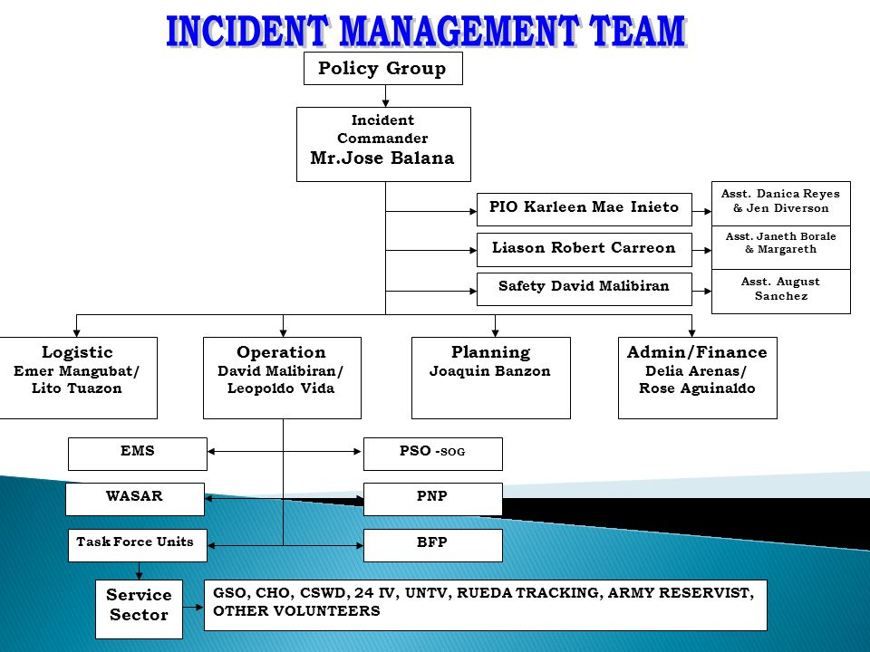 Policy Group Incident Commander Mr.Jose Balana PIO Karleen Mae Inieto Liason Robert Carreon Safety David Malibiran Logistic Emer Mangubat/ Lito Tuazon Operation David Malibiran/ Leopoldo Vida Planning Joaquin Banzon Admin/Finance Delia Arenas/ Rose Aguinaldo PSO - SOG PNP BFP EMS WASAR Task Force Units Service Sector GSO, CHO, CSWD, 24 IV, UNTV, RUEDA TRACKING, ARMY RESERVIST, OTHER VOLUNTEERS Asst.